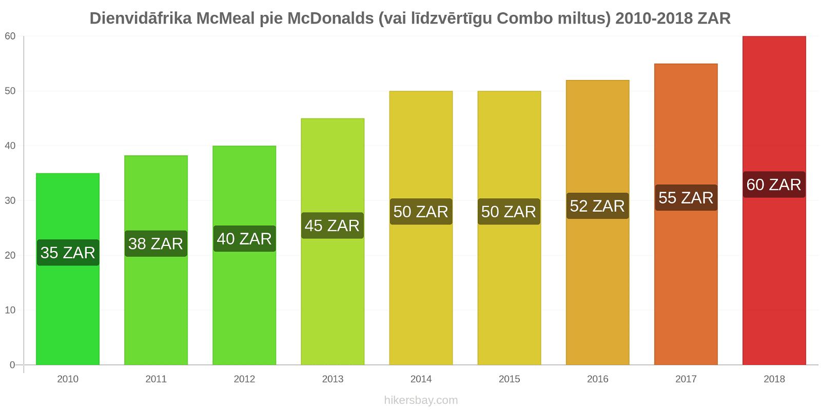 Dienvidāfrika cenu izmaiņas McMeal pie McDonalds (vai līdzvērtīgu Combo miltus) hikersbay.com