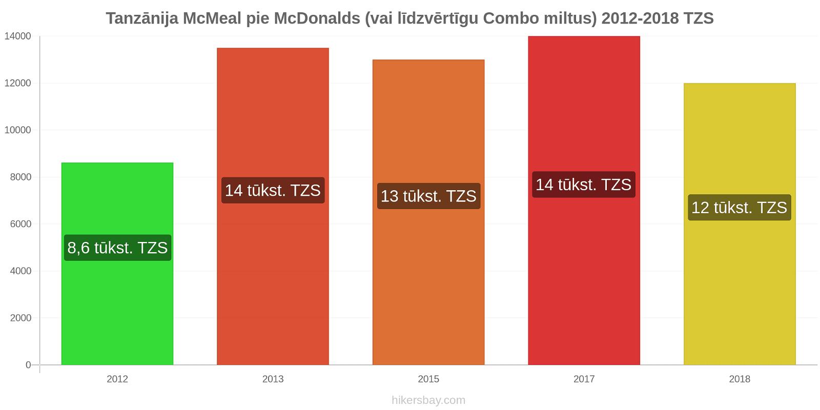 Tanzānija cenu izmaiņas McMeal pie McDonalds (vai līdzvērtīgu Combo miltus) hikersbay.com
