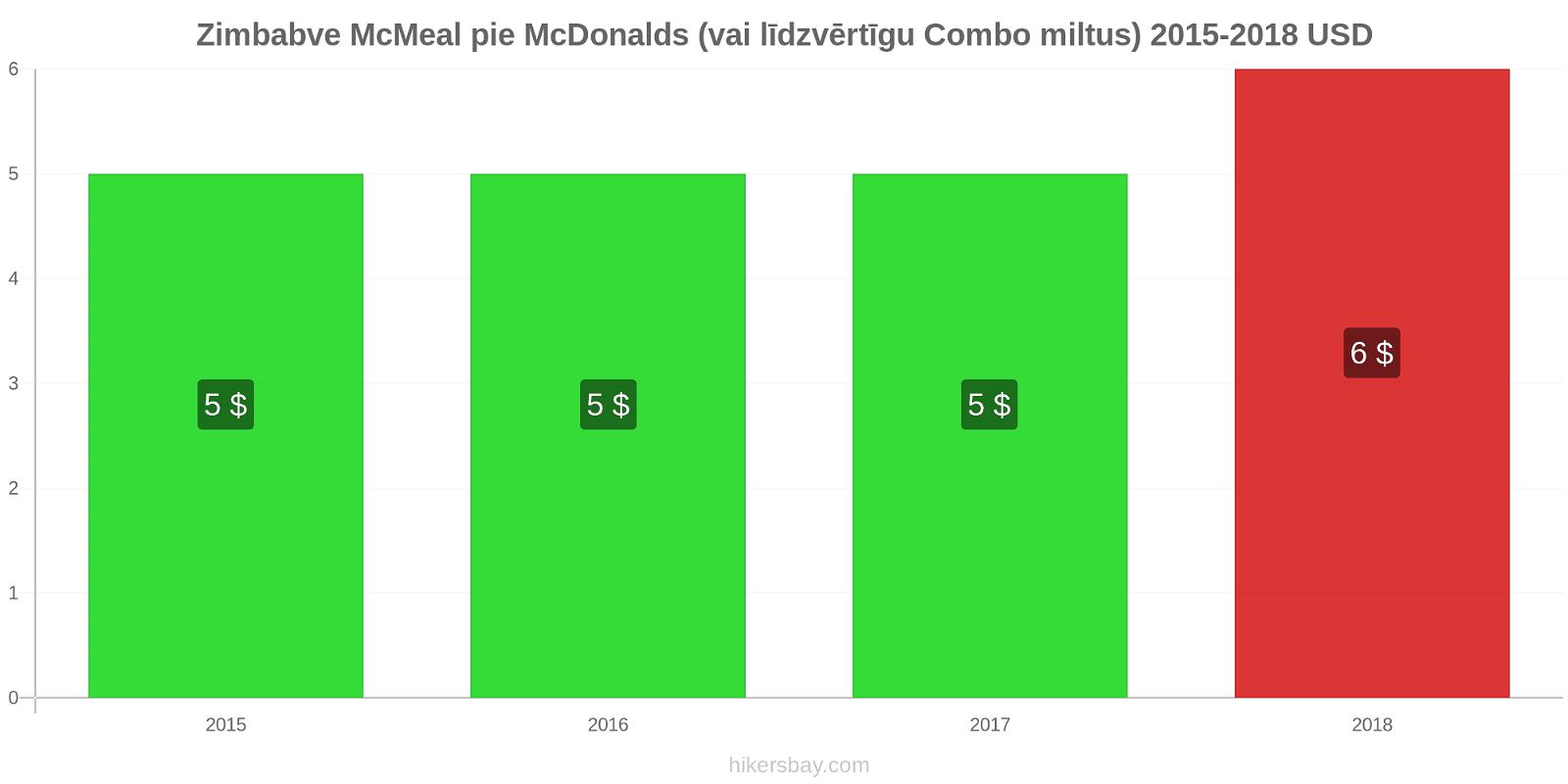 Zimbabve cenu izmaiņas McMeal pie McDonalds (vai līdzvērtīgu Combo miltus) hikersbay.com