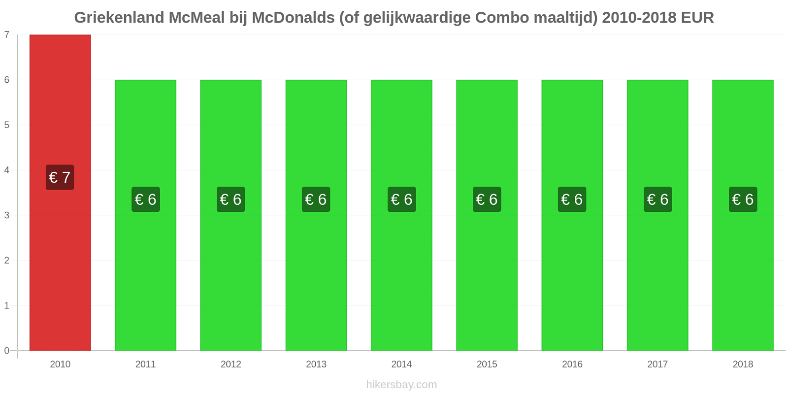 Griekenland prijswijzigingen McMeal bij McDonalds (of gelijkwaardige Combo maaltijd) hikersbay.com