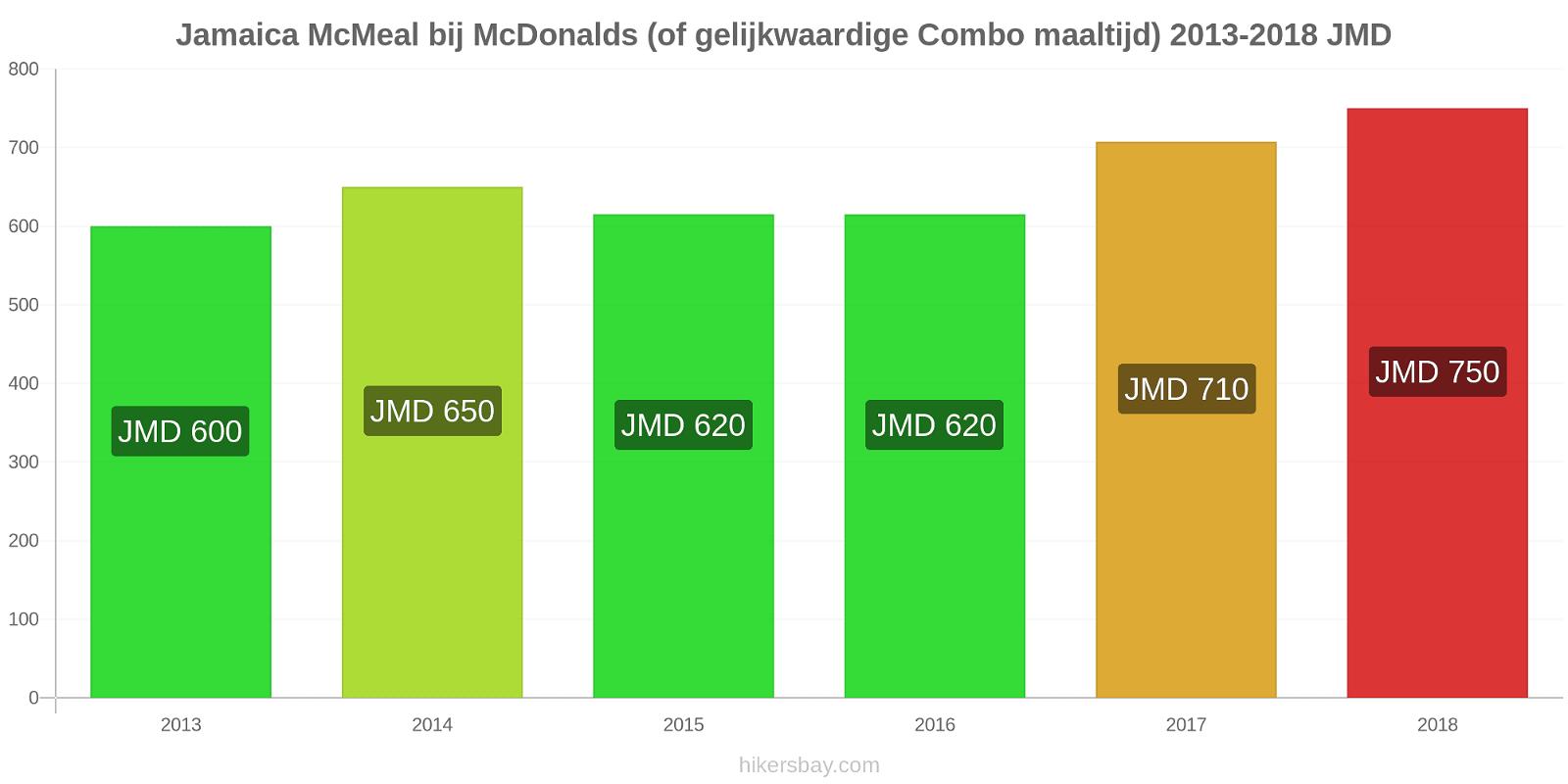 Jamaica prijswijzigingen McMeal bij McDonalds (of gelijkwaardige Combo maaltijd) hikersbay.com