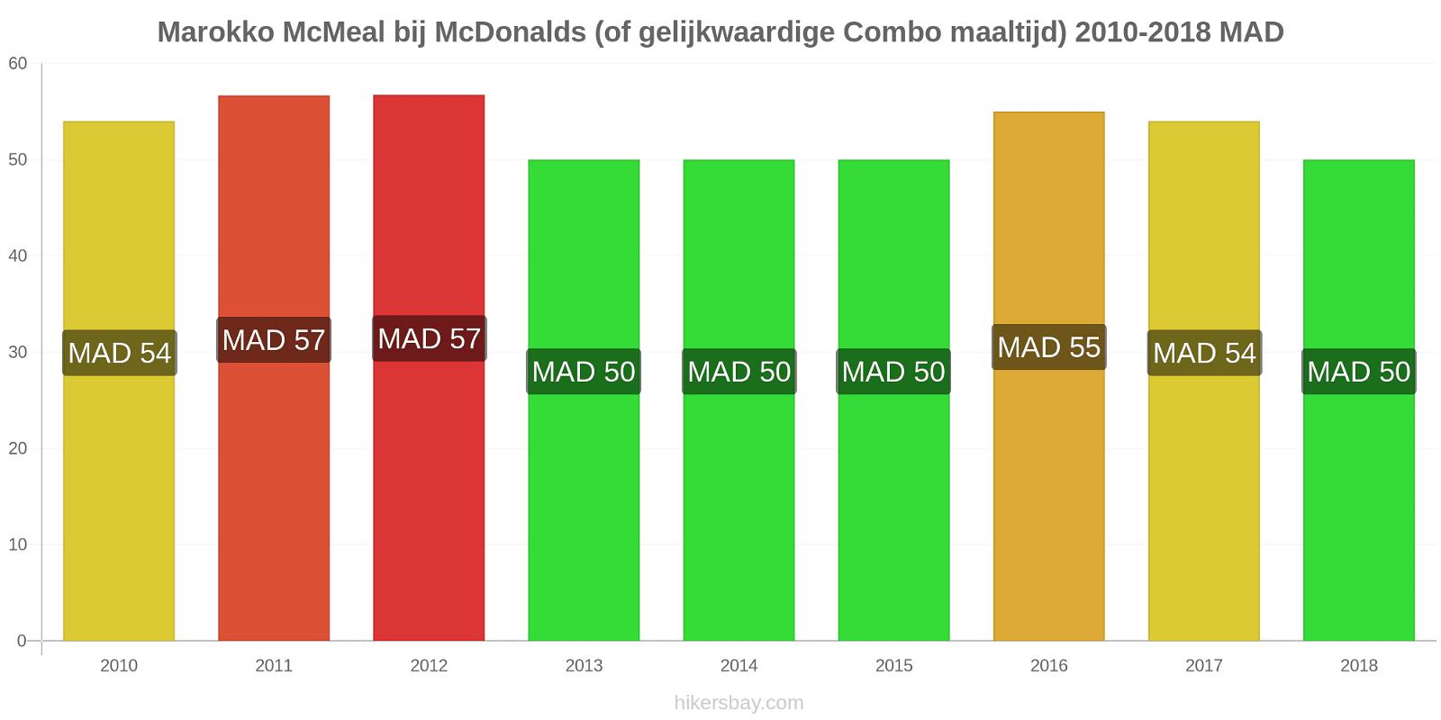 Marokko prijswijzigingen McMeal bij McDonalds (of gelijkwaardige Combo maaltijd) hikersbay.com