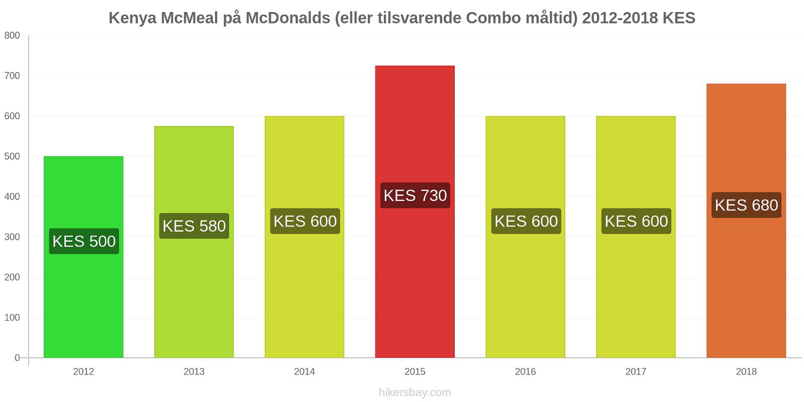 Kenya prisendringer McMeal på McDonalds (eller tilsvarende Combo måltid) hikersbay.com
