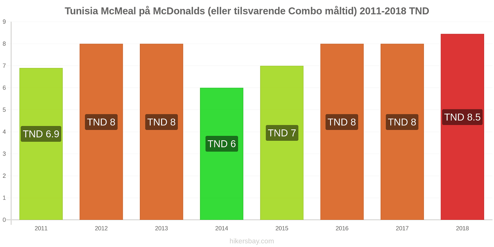 Tunisia prisendringer McMeal på McDonalds (eller tilsvarende Combo måltid) hikersbay.com