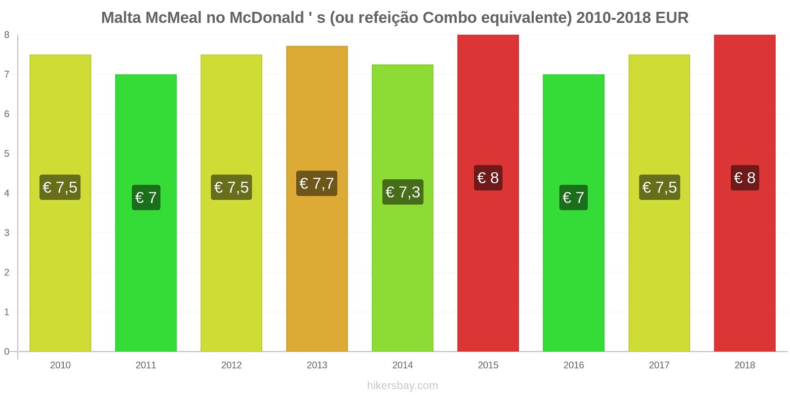 Malta variação de preço McMeal no McDonald ' s (ou refeição Combo equivalente) hikersbay.com