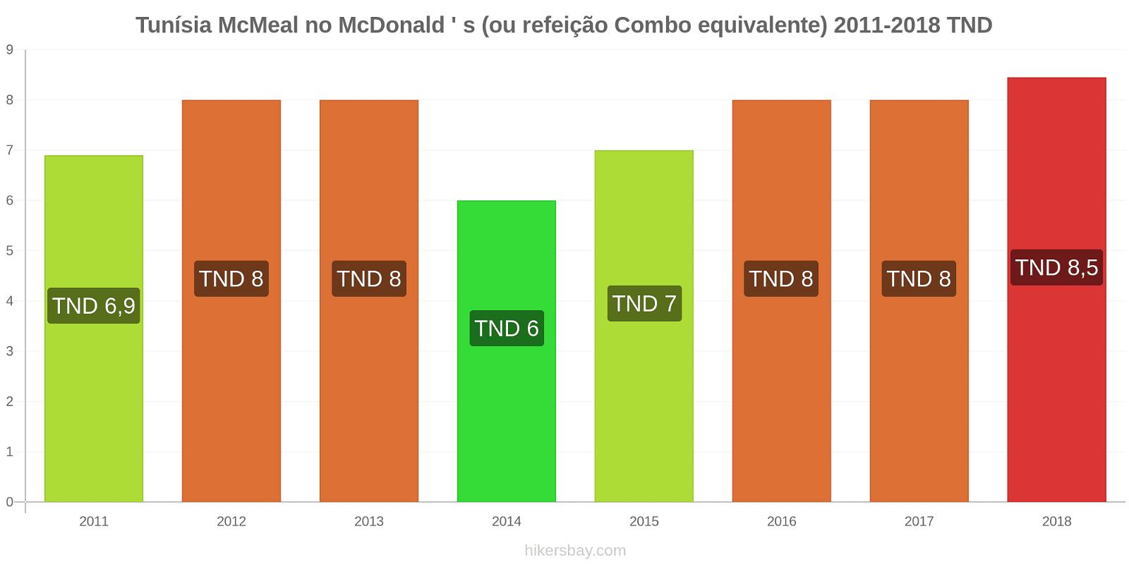 Tunísia variação de preço McMeal no McDonald ' s (ou refeição Combo equivalente) hikersbay.com