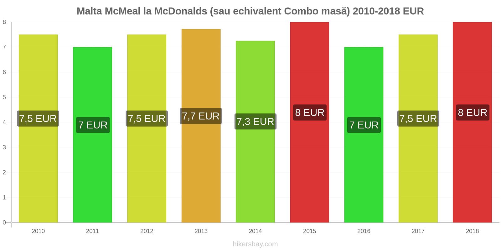 Malta modificări de preț McMeal la McDonalds (sau echivalent Combo masă) hikersbay.com