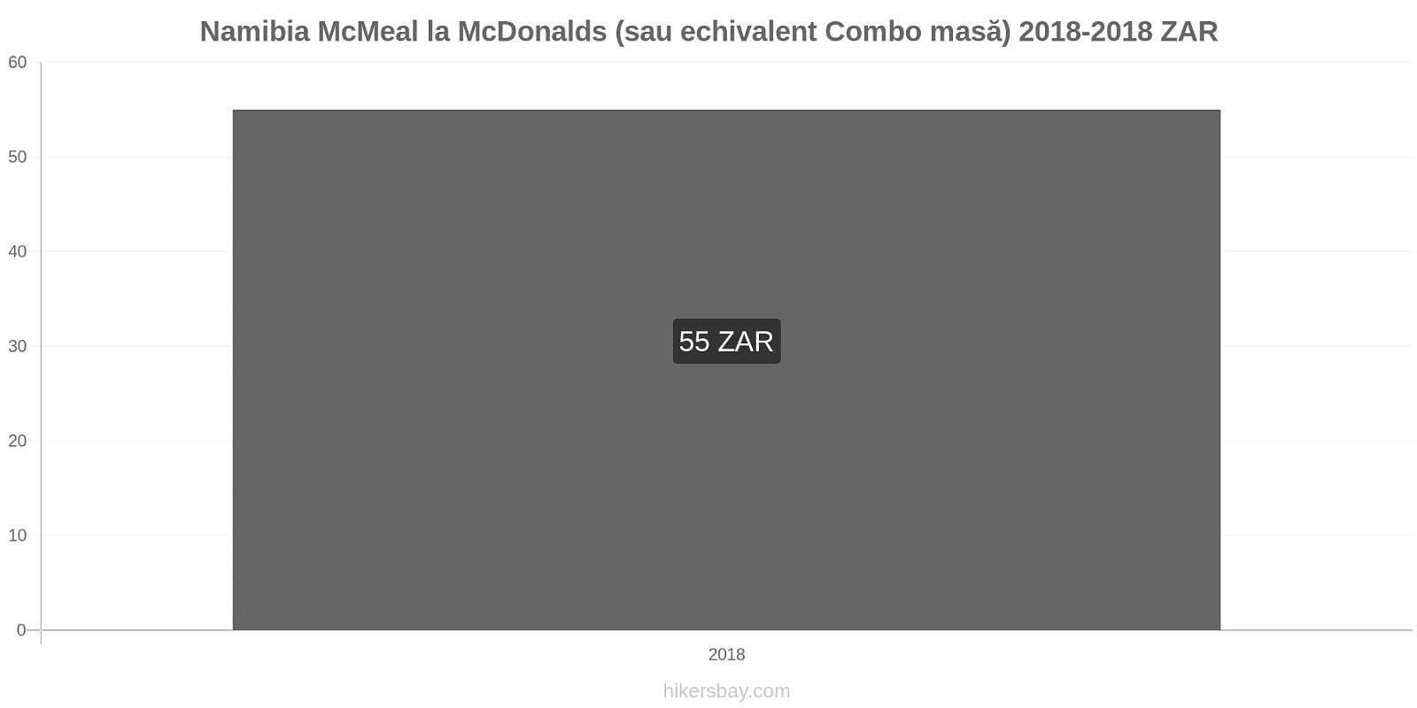Namibia modificări de preț McMeal la McDonalds (sau echivalent Combo masă) hikersbay.com