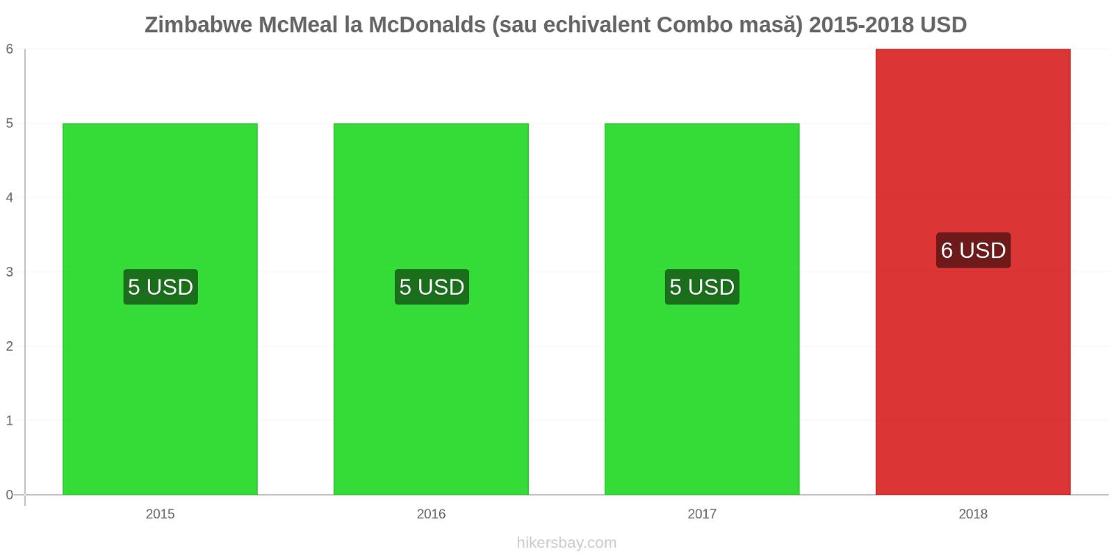 Zimbabwe modificări de preț McMeal la McDonalds (sau echivalent Combo masă) hikersbay.com