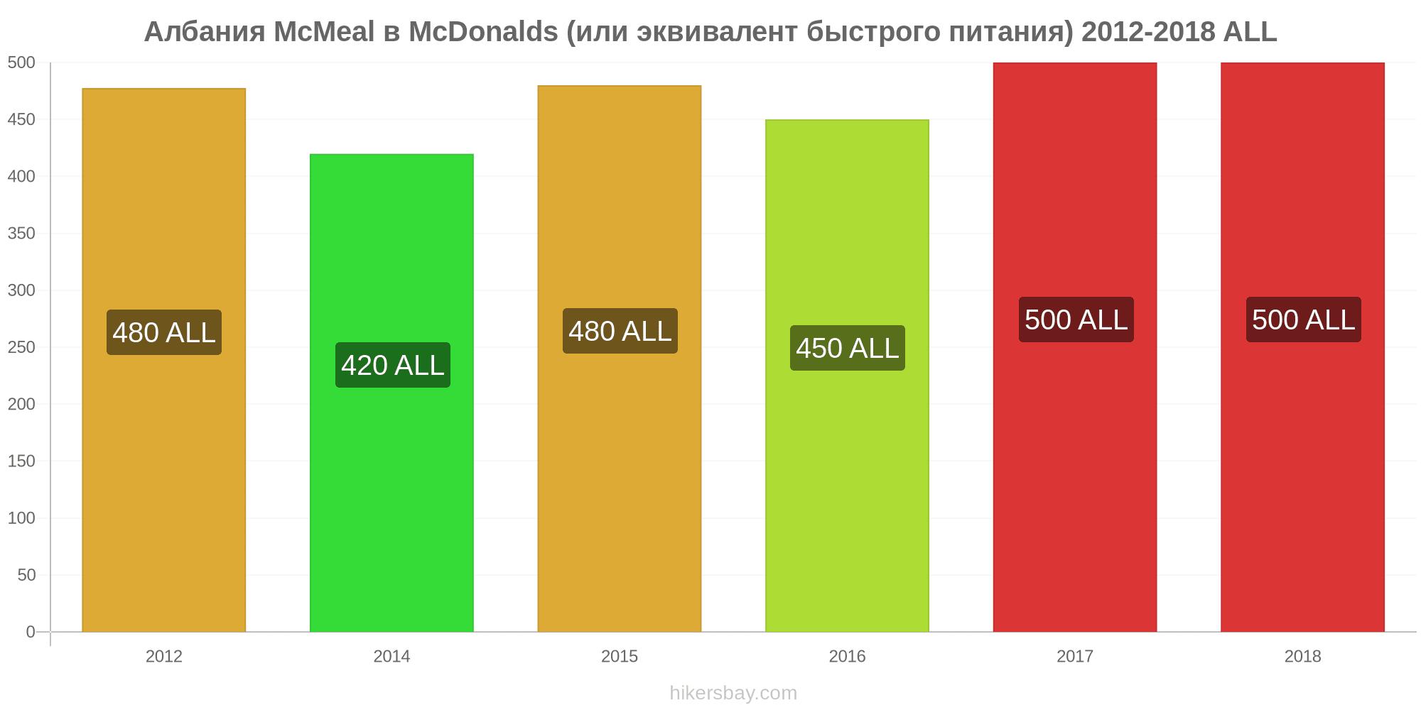 албания цены на питание