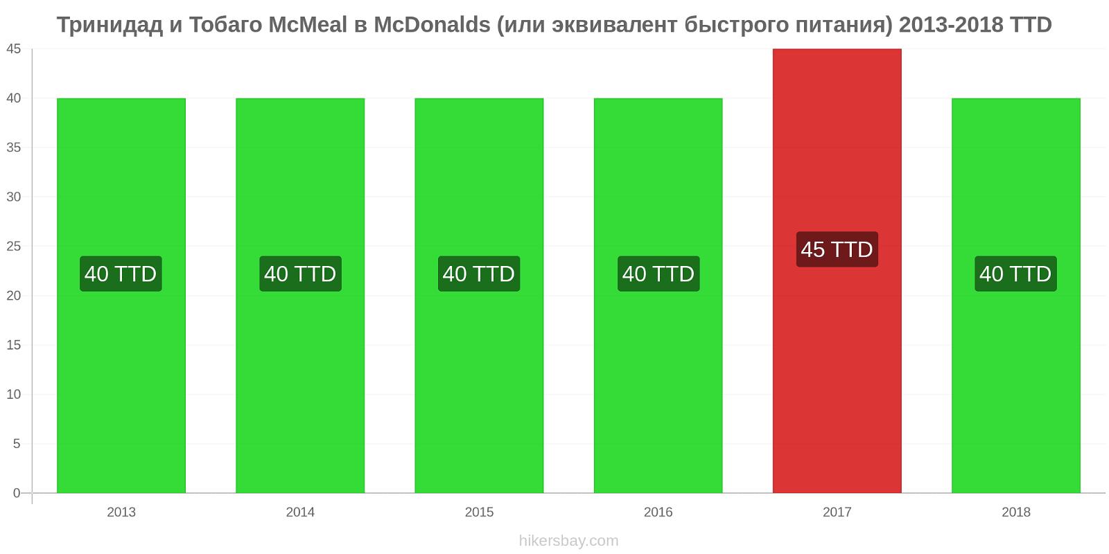 Тринидад и Тобаго изменения цен McMeal в McDonalds (или эквивалент быстрого питания) hikersbay.com