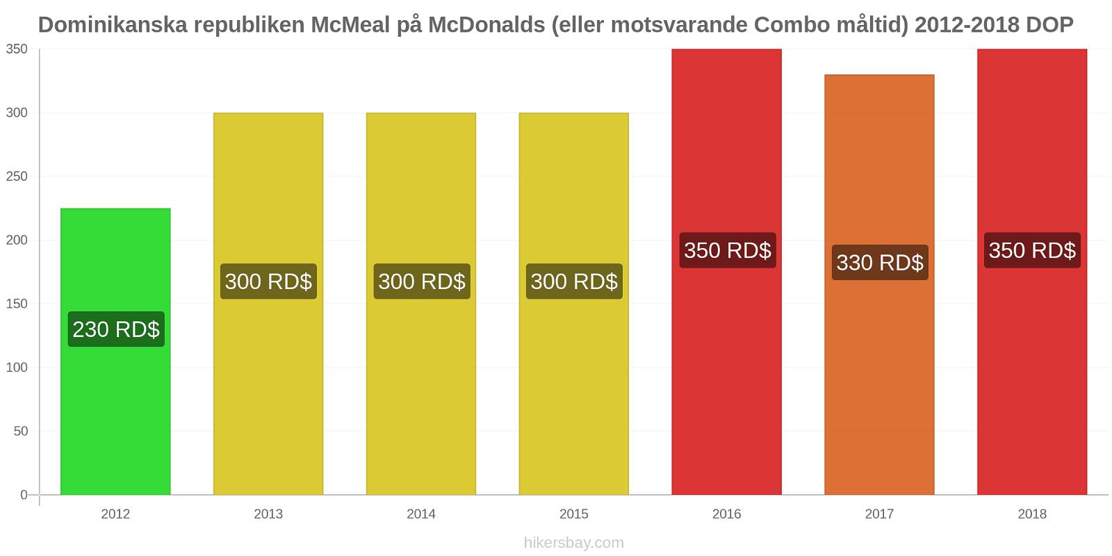 Dominikanska republiken prisförändringar McMeal på McDonalds (eller motsvarande Combo måltid) hikersbay.com