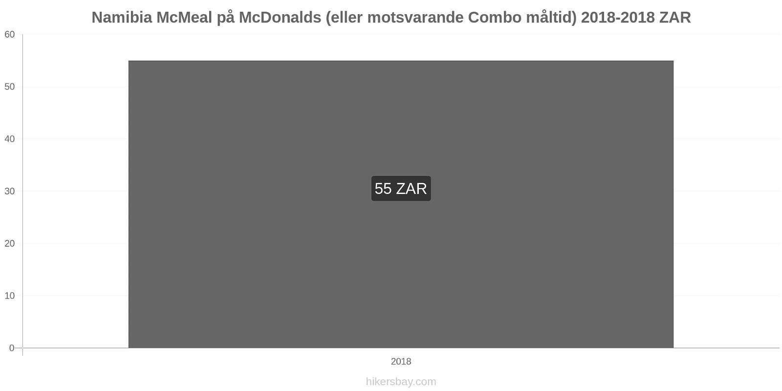 Namibia prisförändringar McMeal på McDonalds (eller motsvarande Combo måltid) hikersbay.com