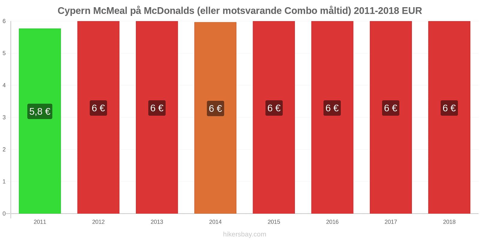 Cypern prisförändringar McMeal på McDonalds (eller motsvarande Combo måltid) hikersbay.com