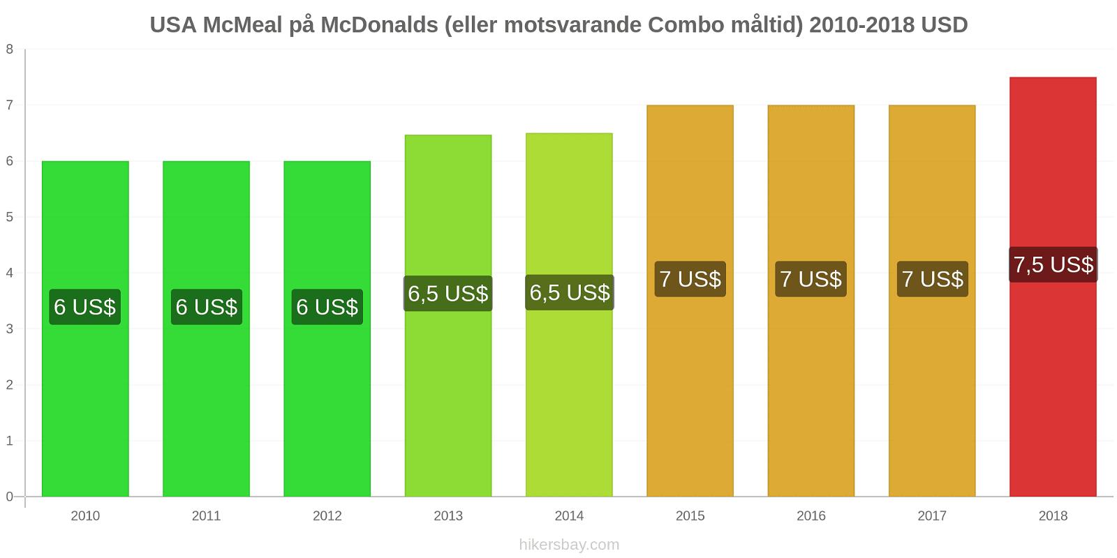 USA prisförändringar McMeal på McDonalds (eller motsvarande Combo måltid) hikersbay.com