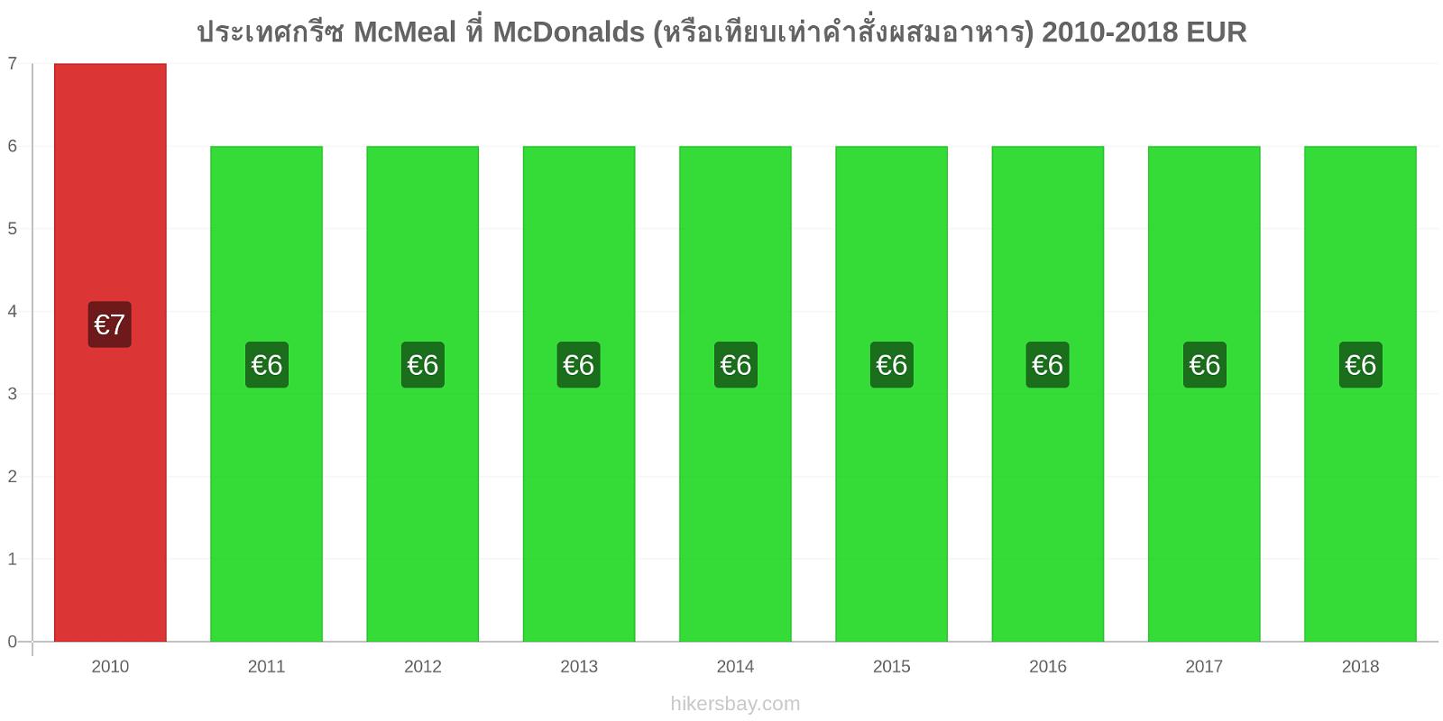 ประเทศกรีซ การเปลี่ยนแปลงราคา McMeal ที่ McDonalds (หรือเทียบเท่าคำสั่งผสมอาหาร) hikersbay.com