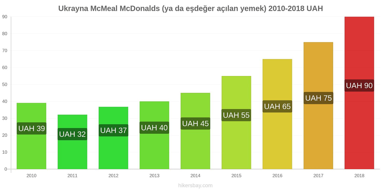 Ukrayna fiyat değişiklikleri McMeal McDonalds (ya da eşdeğer açılan yemek) hikersbay.com