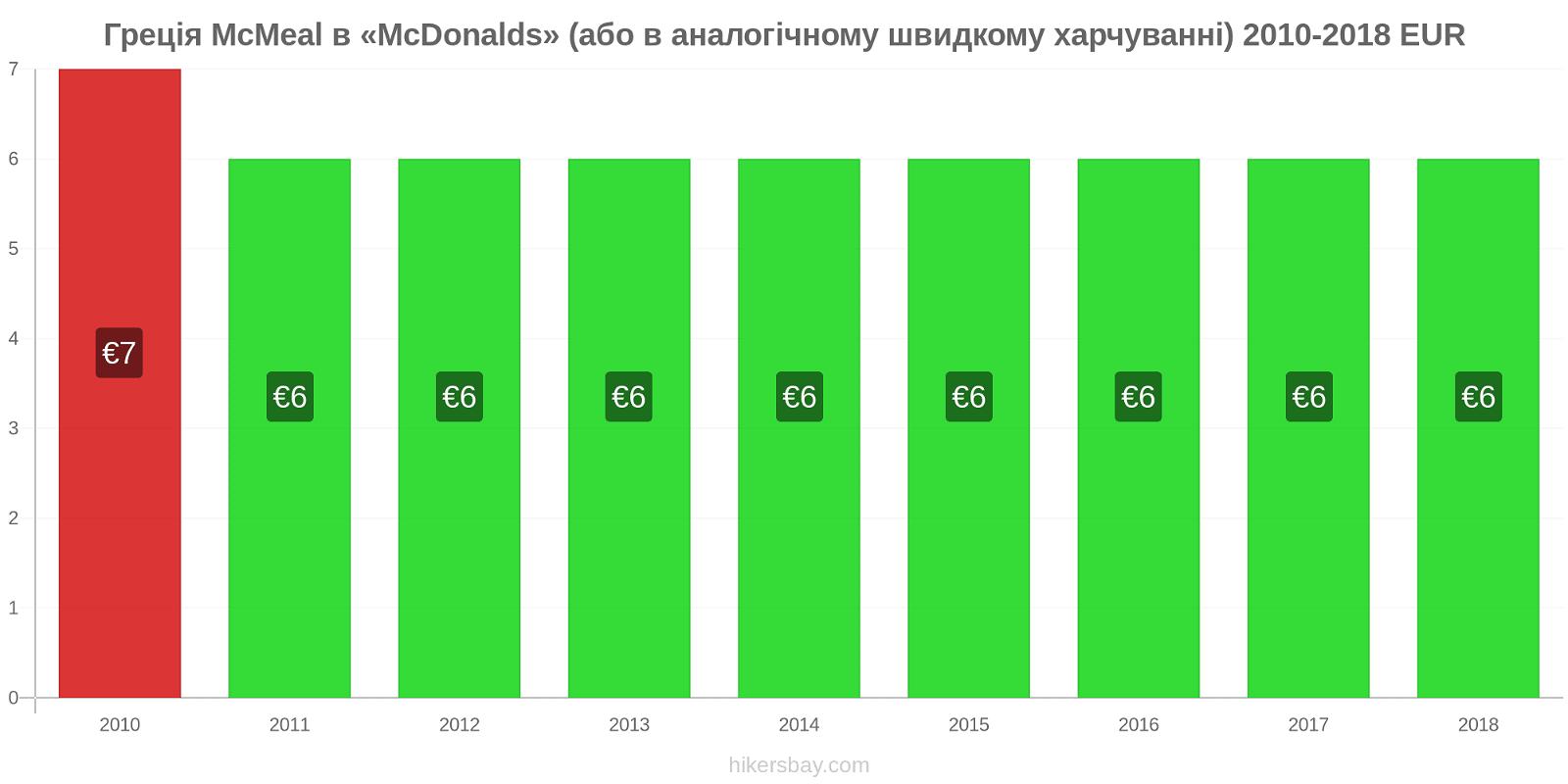 Греція зміни цін McMeal в «McDonalds» (або в аналогічному швидкому харчуванні) hikersbay.com