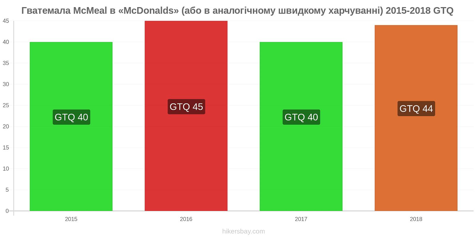 Гватемала зміни цін McMeal в «McDonalds» (або в аналогічному швидкому харчуванні) hikersbay.com