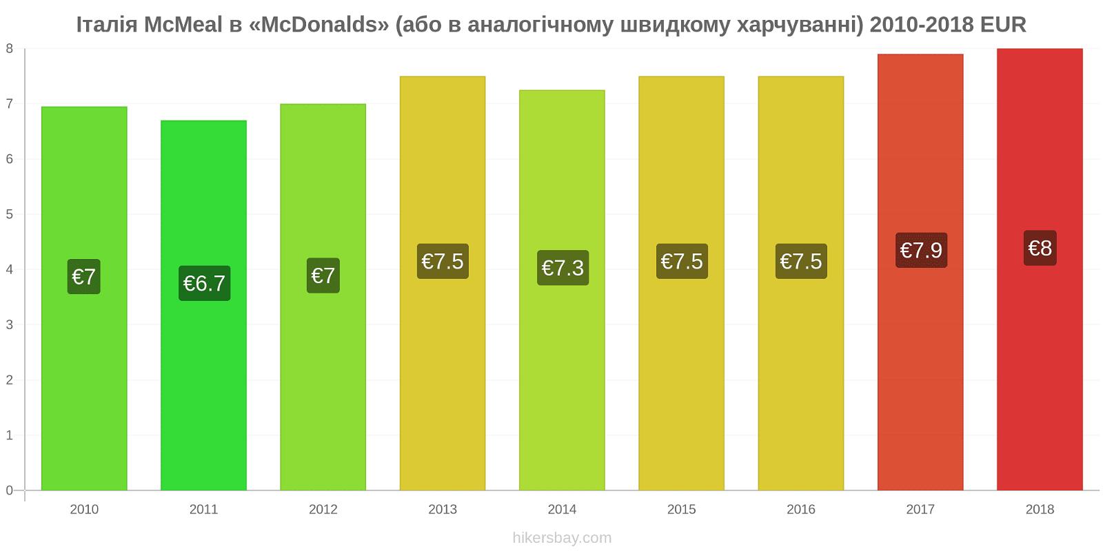 Італія зміни цін McMeal в «McDonalds» (або в аналогічному швидкому харчуванні) hikersbay.com