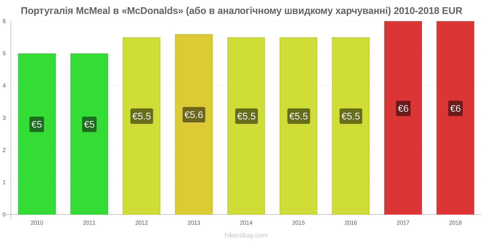 Португалія зміни цін McMeal в «McDonalds» (або в аналогічному швидкому харчуванні) hikersbay.com
