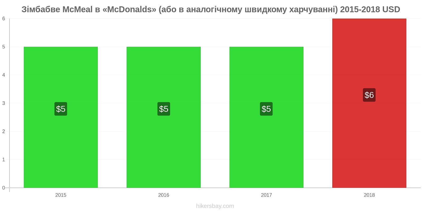 Зімбабве зміни цін McMeal в «McDonalds» (або в аналогічному швидкому харчуванні) hikersbay.com