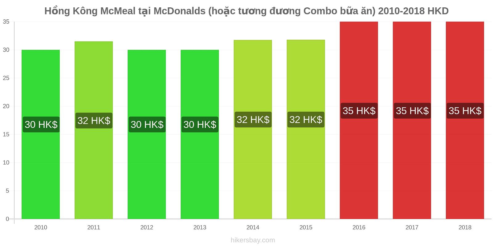 Hồng Kông thay đổi giá McMeal tại McDonalds (hoặc tương đương Combo bữa ăn) hikersbay.com