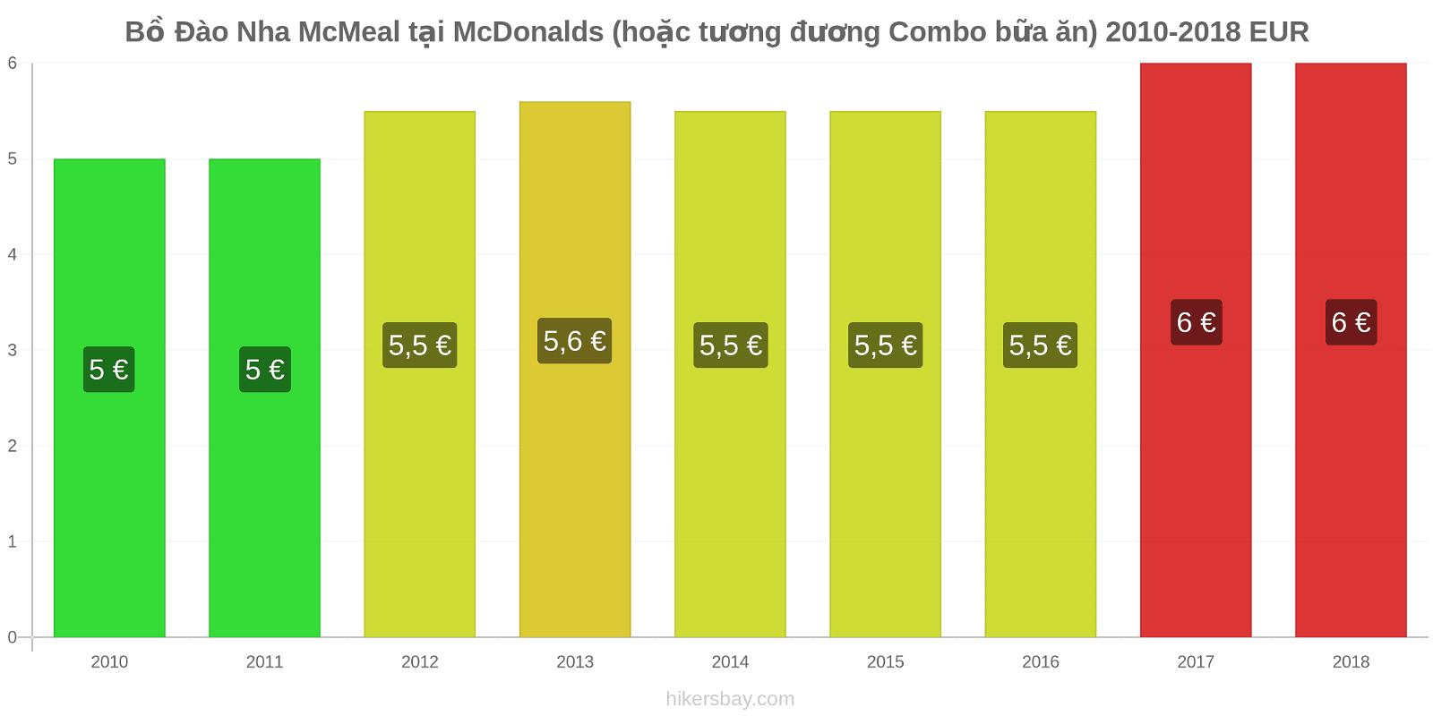 Bồ Đào Nha thay đổi giá McMeal tại McDonalds (hoặc tương đương Combo bữa ăn) hikersbay.com