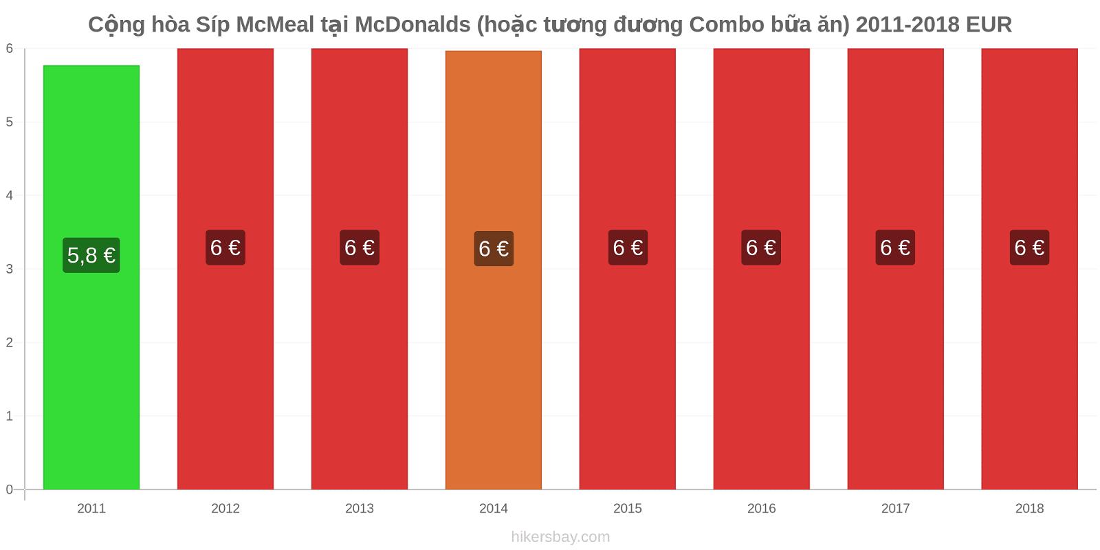 Cộng hòa Síp thay đổi giá McMeal tại McDonalds (hoặc tương đương Combo bữa ăn) hikersbay.com