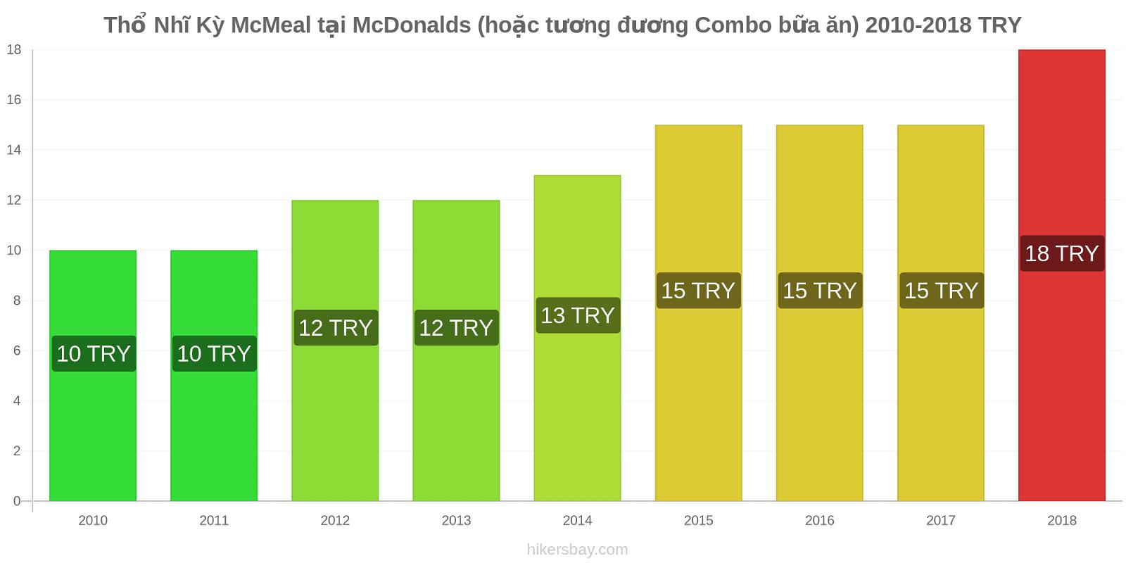 Thổ Nhĩ Kỳ thay đổi giá McMeal tại McDonalds (hoặc tương đương Combo bữa ăn) hikersbay.com