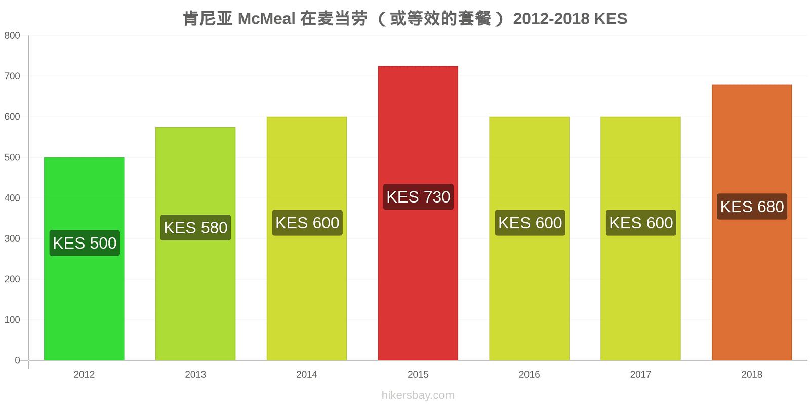 肯尼亚 价格变化 McMeal 在麦当劳 (或等效的套餐) hikersbay.com