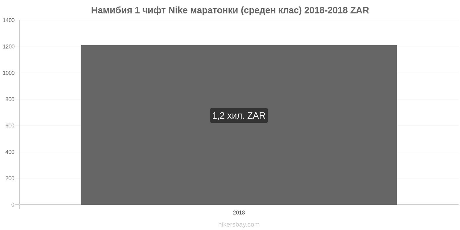 Намибия ценови промени 1 чифт Nike маратонки (среден клас) hikersbay.com