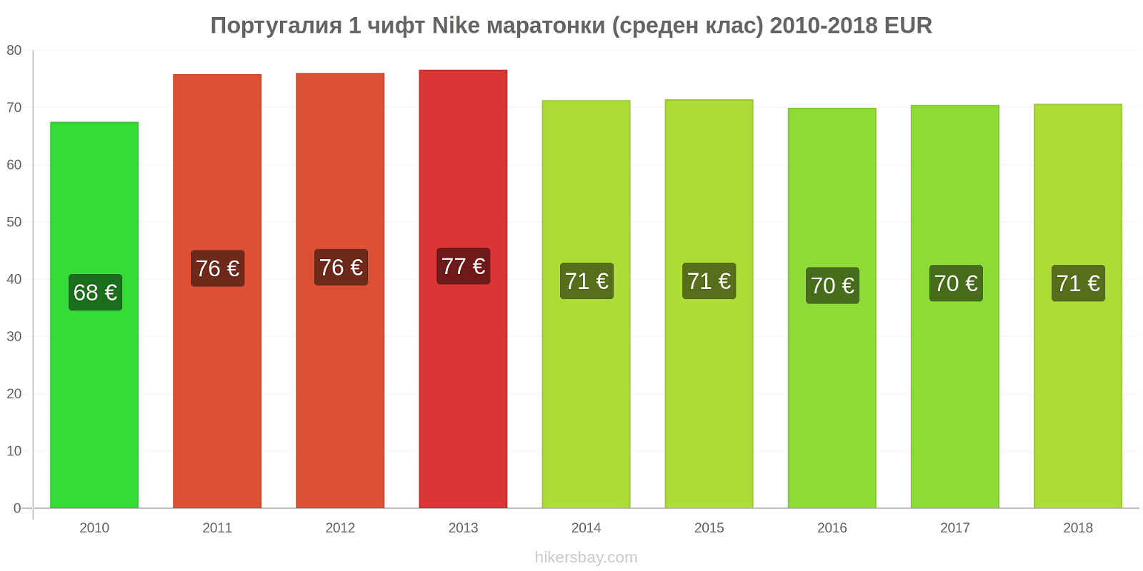 Португалия ценови промени 1 чифт Nike маратонки (среден клас) hikersbay.com