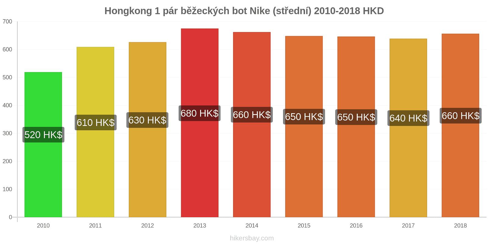 Hongkong změny cen 1 pár běžeckých bot Nike (střední) hikersbay.com