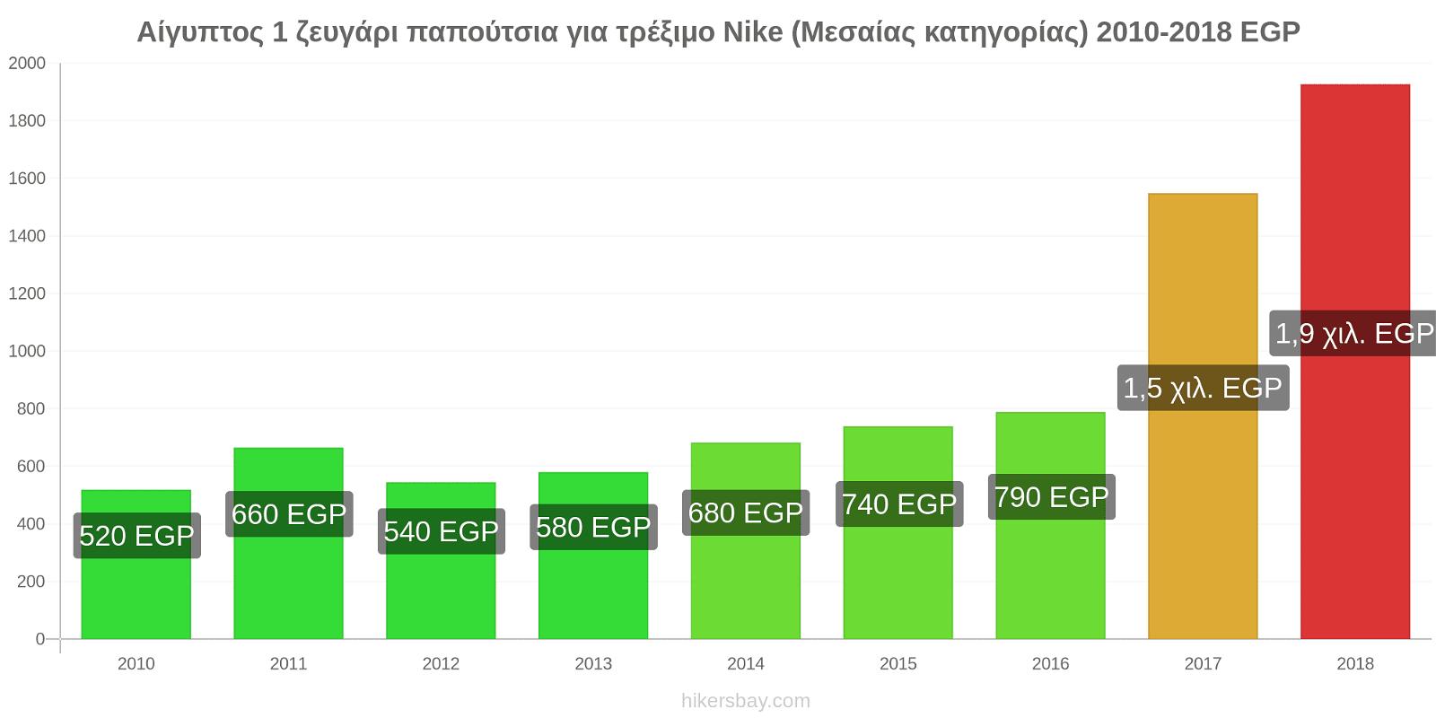 Αίγυπτος αλλαγές τιμών 1 ζευγάρι παπούτσια για τρέξιμο Nike (Μεσαίας κατηγορίας) hikersbay.com