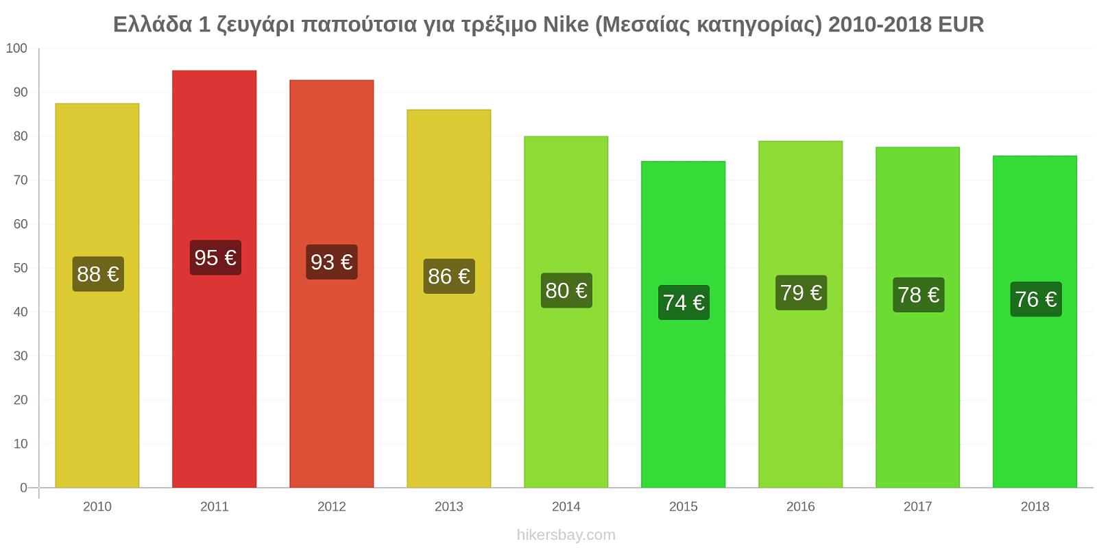Ελλάδα αλλαγές τιμών 1 ζευγάρι παπούτσια για τρέξιμο Nike (Μεσαίας κατηγορίας) hikersbay.com