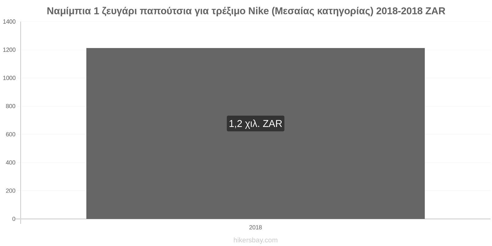 Ναμίμπια αλλαγές τιμών 1 ζευγάρι παπούτσια για τρέξιμο Nike (Μεσαίας κατηγορίας) hikersbay.com