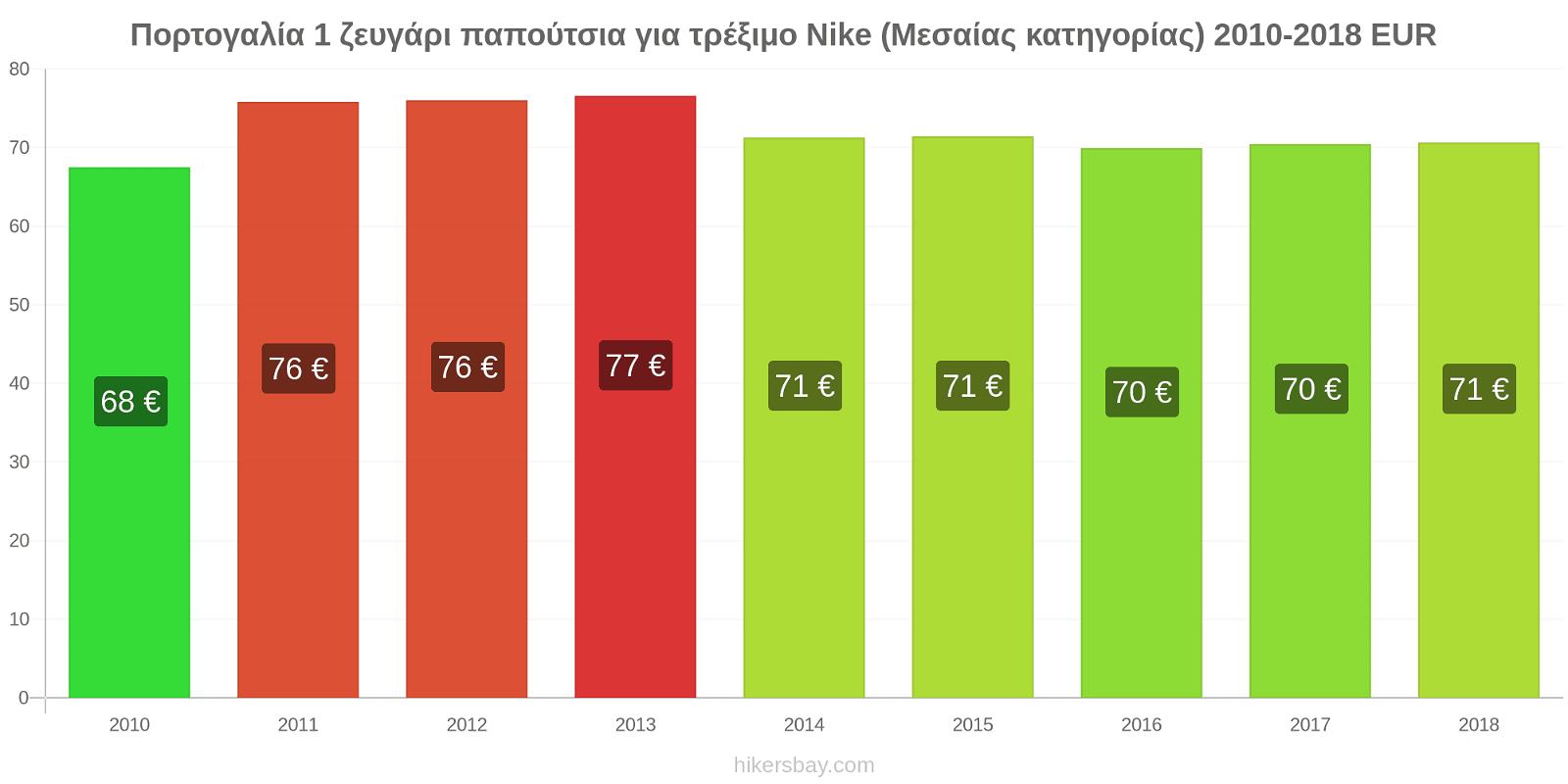 Πορτογαλία αλλαγές τιμών 1 ζευγάρι παπούτσια για τρέξιμο Nike (Μεσαίας κατηγορίας) hikersbay.com