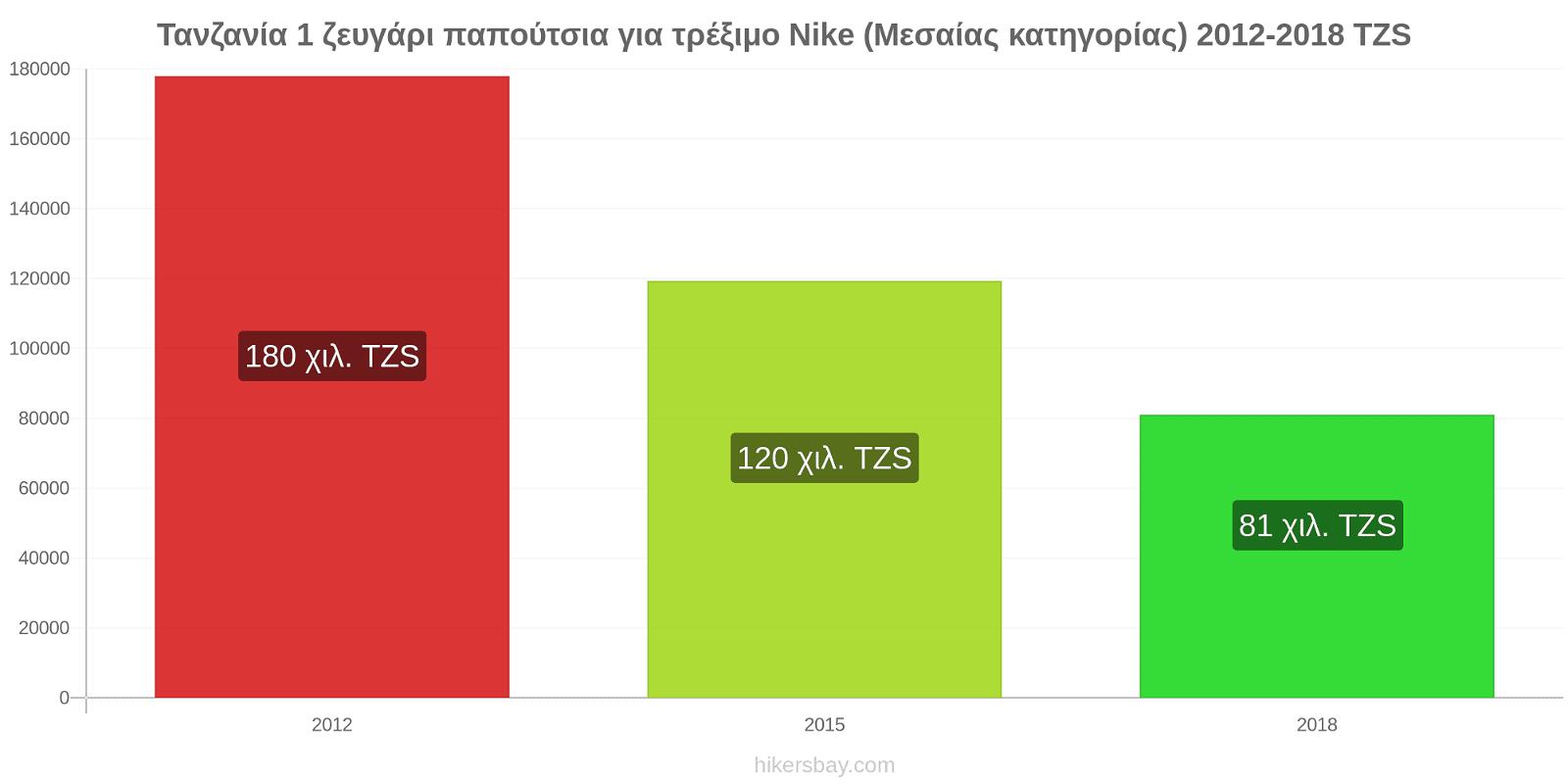 Τανζανία αλλαγές τιμών 1 ζευγάρι παπούτσια για τρέξιμο Nike (Μεσαίας κατηγορίας) hikersbay.com