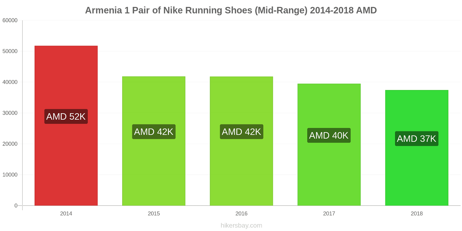 Armenia price changes 1 Pair of Nike Running Shoes (Mid-Range) hikersbay.com