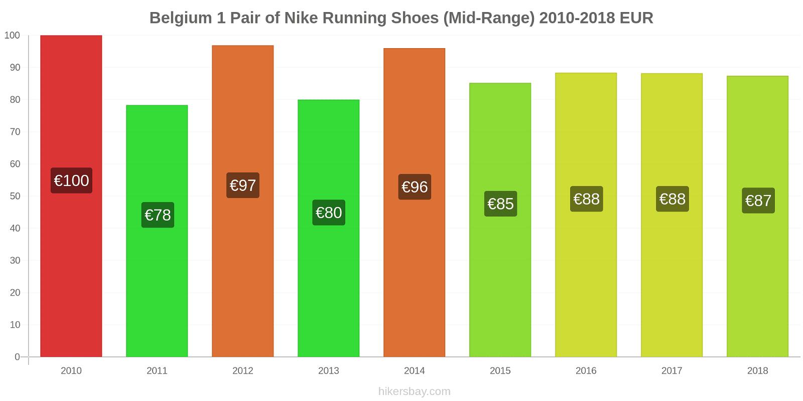 Belgium price changes 1 Pair of Nike Running Shoes (Mid-Range) hikersbay.com