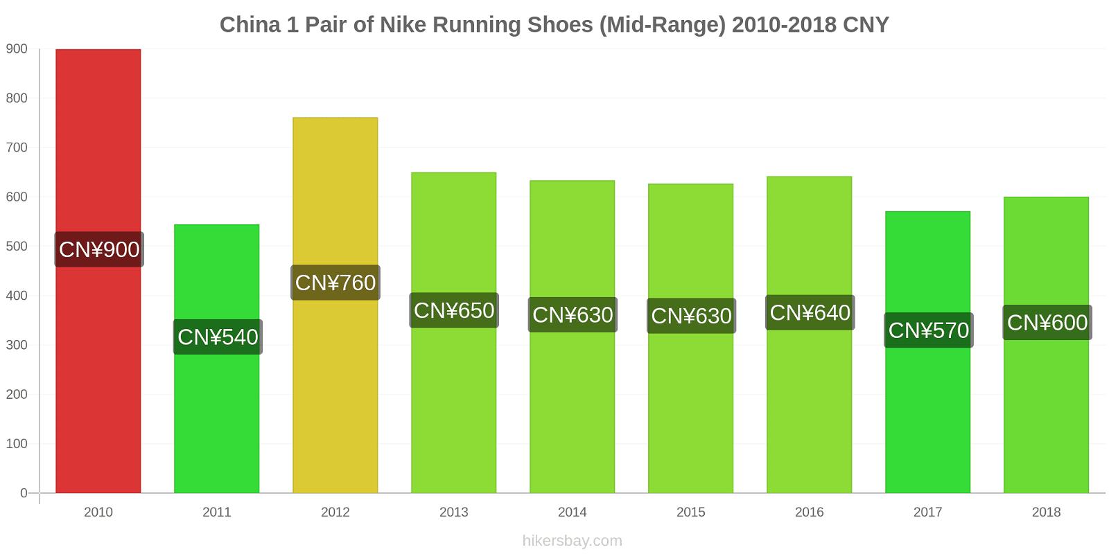 China price changes 1 Pair of Nike Running Shoes (Mid-Range) hikersbay.com