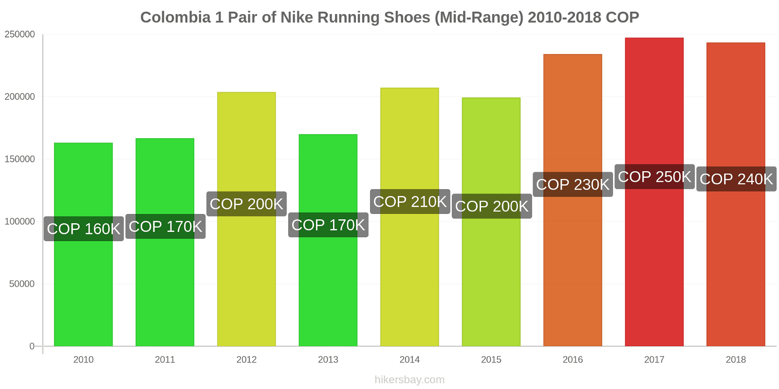 Colombia price changes 1 Pair of Nike Running Shoes (Mid-Range) hikersbay.com