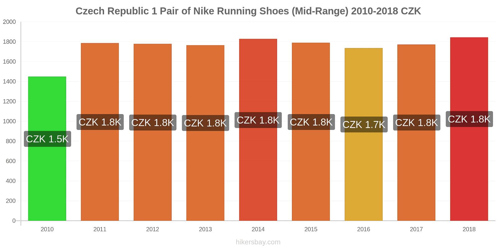 Czech Republic price changes 1 Pair of Nike Running Shoes (Mid-Range) hikersbay.com