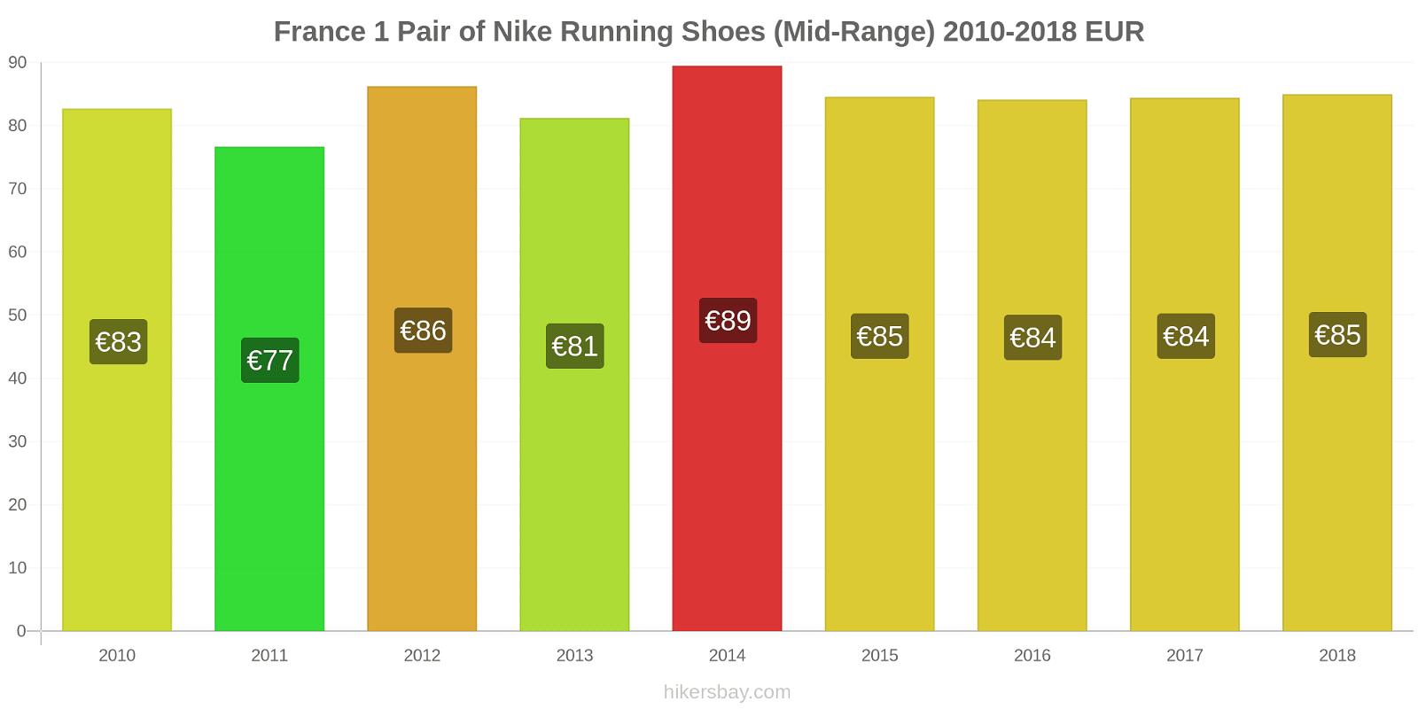 France price changes 1 Pair of Nike Running Shoes (Mid-Range) hikersbay.com
