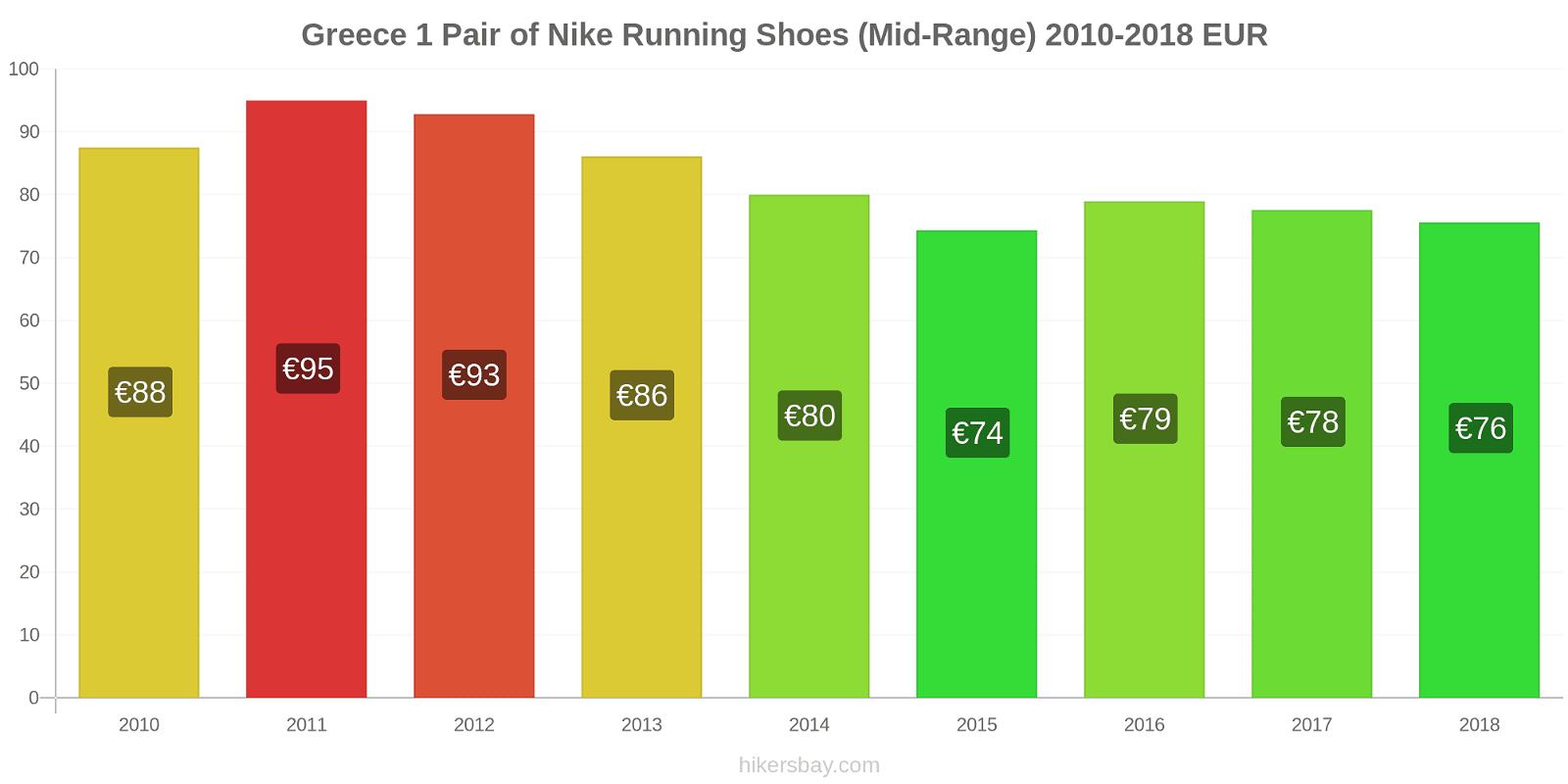 Greece price changes 1 Pair of Nike Running Shoes (Mid-Range) hikersbay.com
