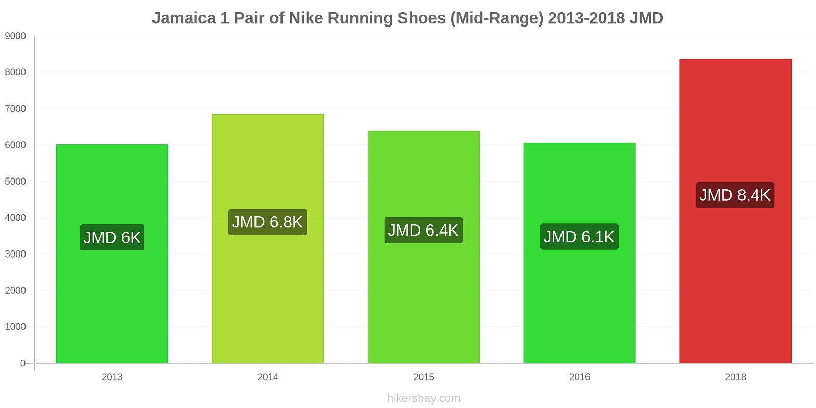 Jamaica price changes 1 Pair of Nike Running Shoes (Mid-Range) hikersbay.com