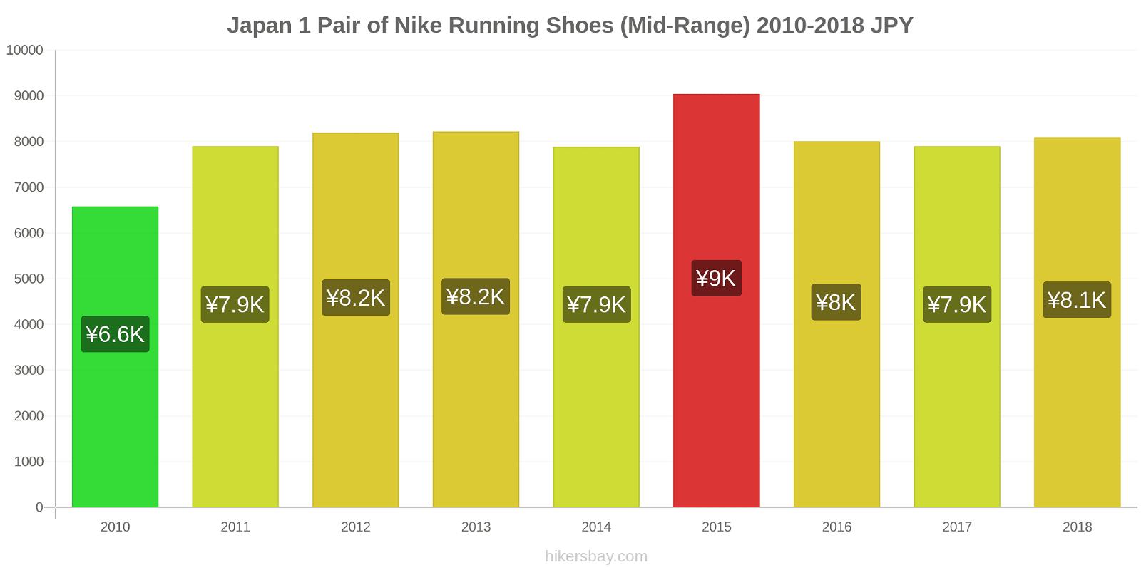 Japan price changes 1 Pair of Nike Running Shoes (Mid-Range) hikersbay.com