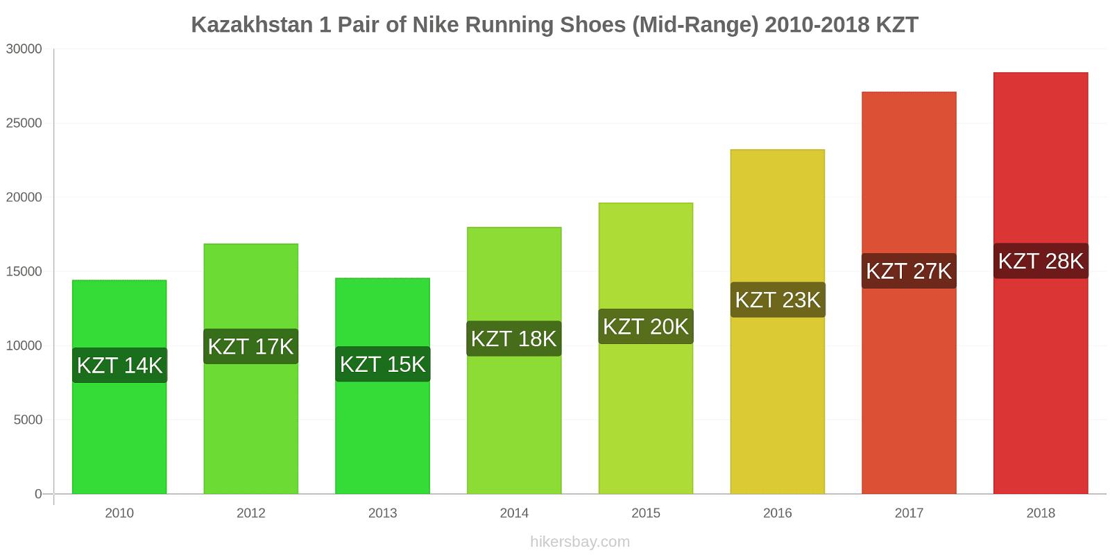 Kazakhstan price changes 1 Pair of Nike Running Shoes (Mid-Range) hikersbay.com