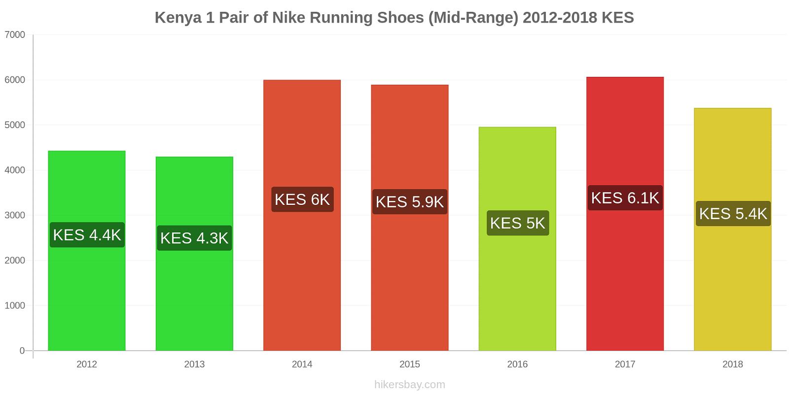 Kenya price changes 1 Pair of Nike Running Shoes (Mid-Range) hikersbay.com